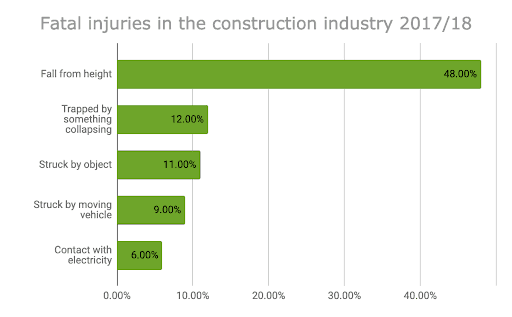 Fatal injuries in the construction industry 17-18